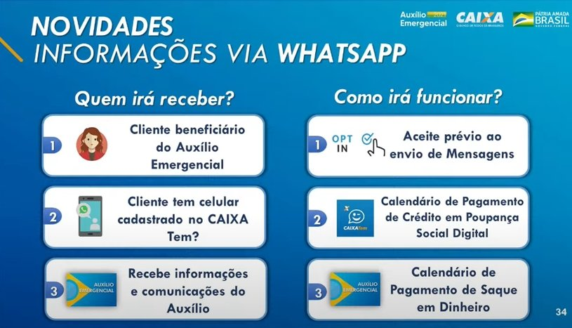 Receba informações do auxílio emergencial em seu WhatsApp
